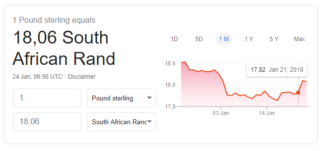 A chart showing the South African Rand exchange rate compared to the British Pound sterling
