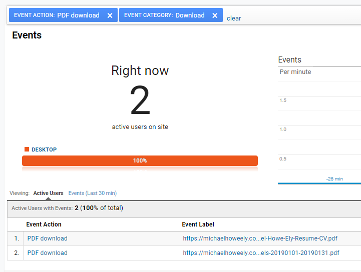 Checking if the tag is working in Google Analytics events.