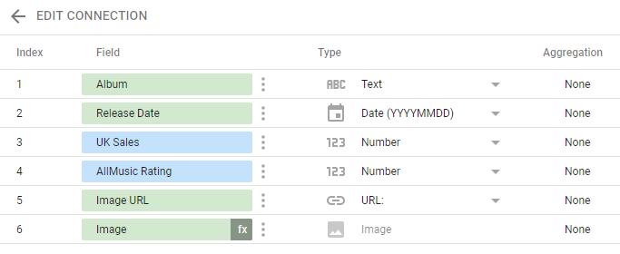 Our Data Source in Google Data studio.