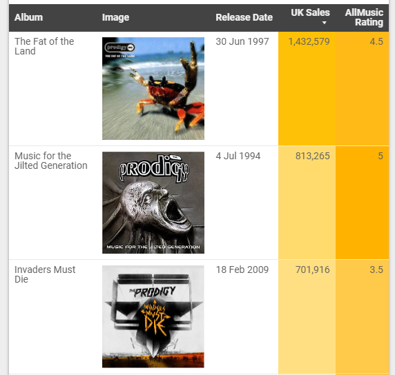 A table showing the Prodigy album covers as images in Data Studio.