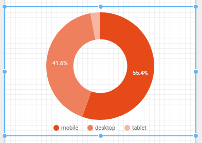 A pie chart in data studio