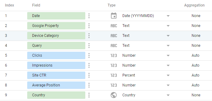 The fields in the Search Console Dashboard data source in Data Studio