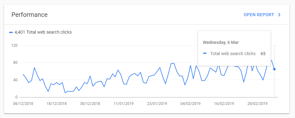 A graph from Search Console
