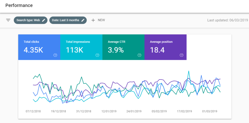 A screenshot of the Search Console performance report.