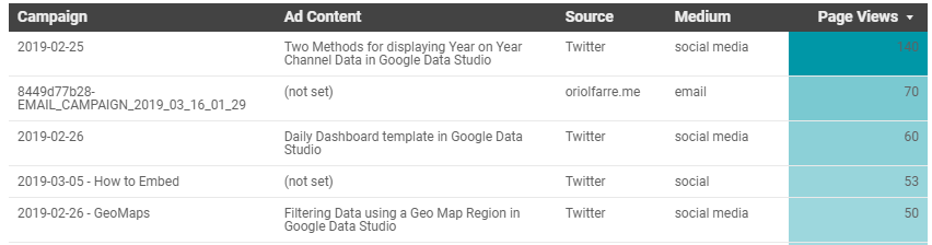 How to Build a Campaign Dashboard in Google Data Studio