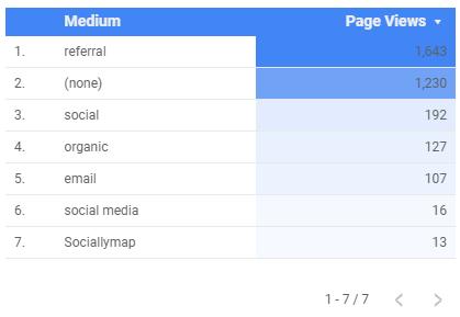 all Google Data Studio Chart types in 2019