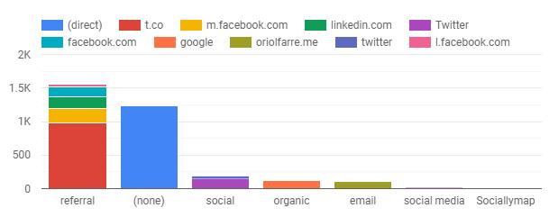 bar charts in Google data studio