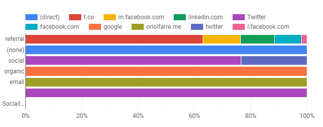 bar charts in Google data studio