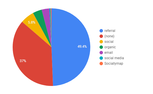 pie charts in data studio