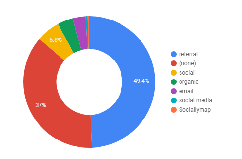 pie charts in data studio