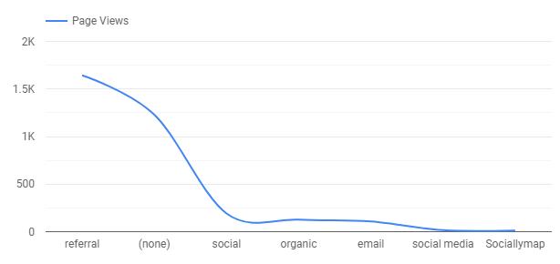 a line chart in data studio