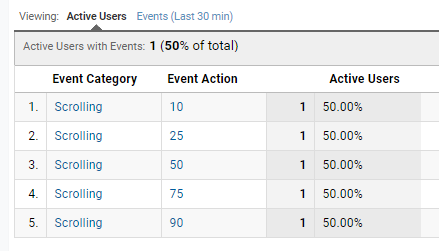 Scrolling events in Google Analytics