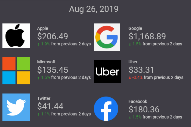 Shares prices of Apple, Microsoft, Twitter, Facebook, Google and Uber displayed in Data Studio report