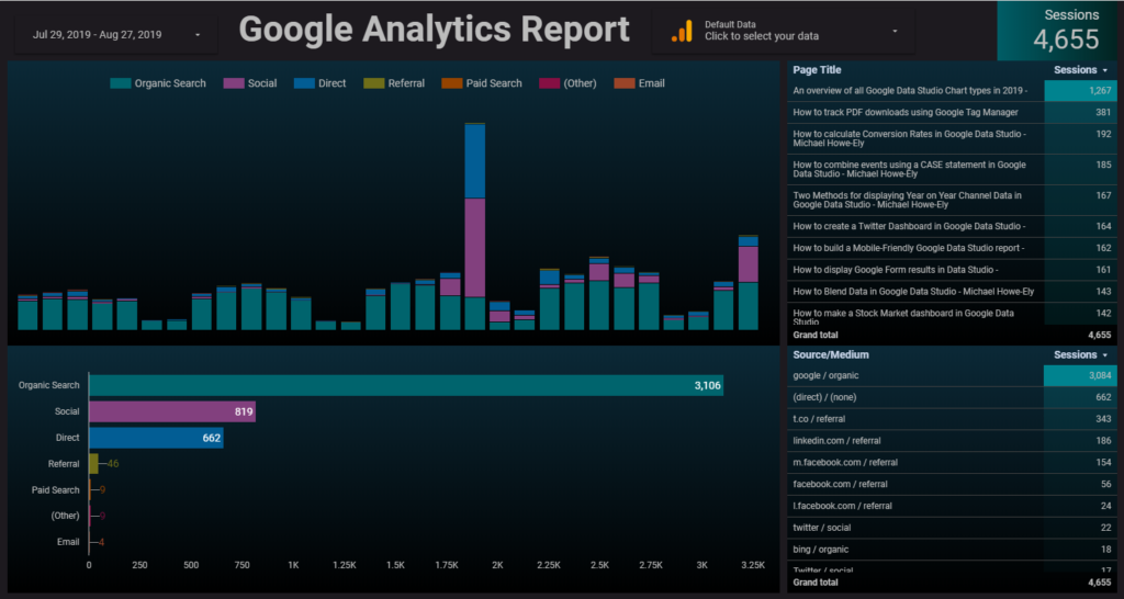 A simple Google Analytics report template in Google Data Studio