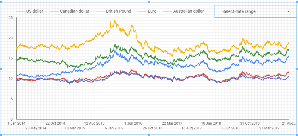 The South African rand compared to some other major currencies over the past few years.