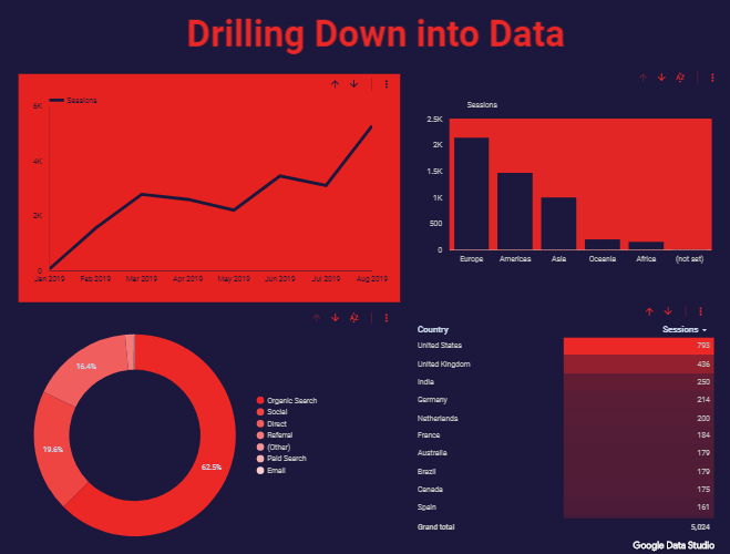 An example of the different ways you can use the drill down function in google data studio