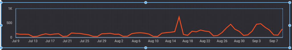 A time series chart showing sessions over time in Google Data Studio