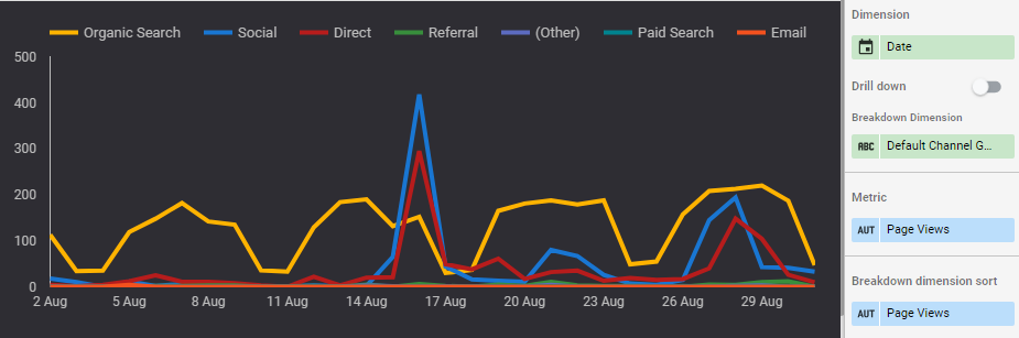 In the A page engagement dashboard in Google Data Studio, this time series chart below displays Page Views over time broken down into the default Channel Grouping.