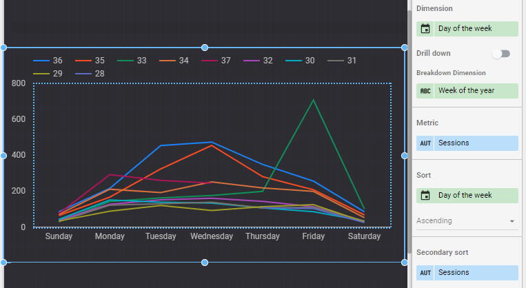 Showing sessions over time by week of year and day of week in data studio.  Based on google analytics data.