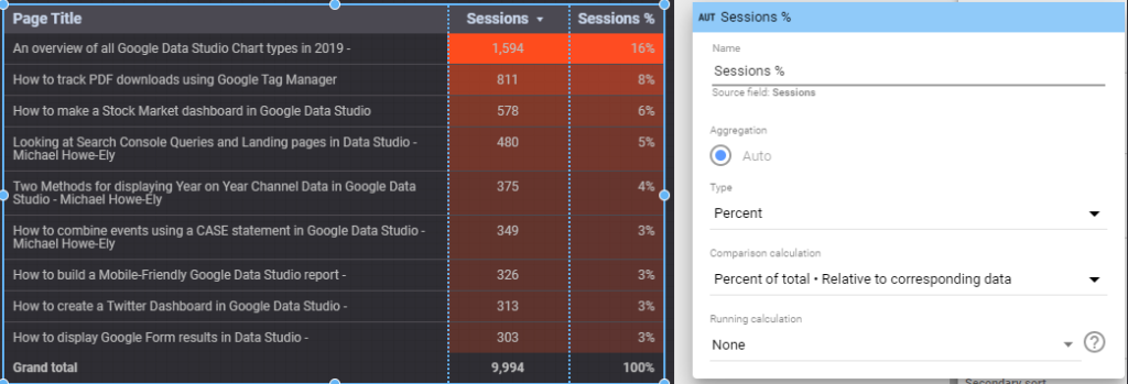 Dimension = Page Title Metrics = Sessions, Sessions (Percent of total - Relative to corresponding data)