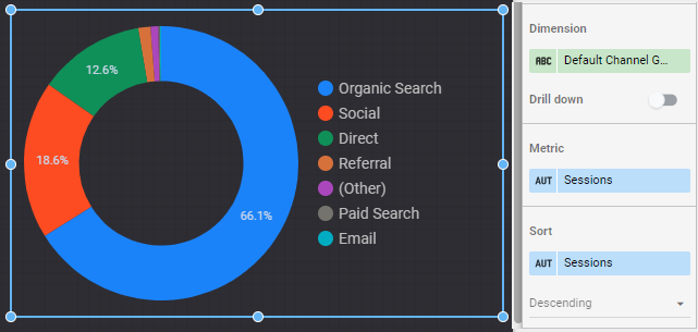 a simple pie chart that shows a breakdown by default channel grouping.