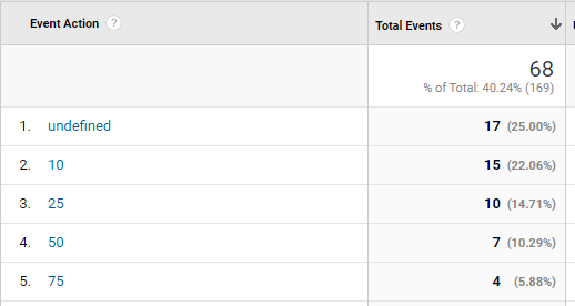 Video Event actions in Google Analytics