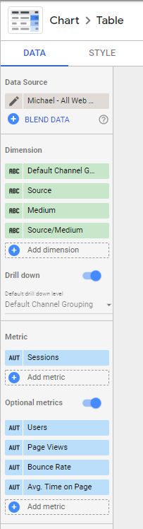 A chart with drill down dimensions and optional metrics in google data studio. These charts can make a compact data studio report.