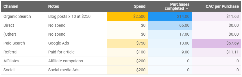 A table showing channel, spend, purchases completed, and customer acquisition cost per purchase in data studio
