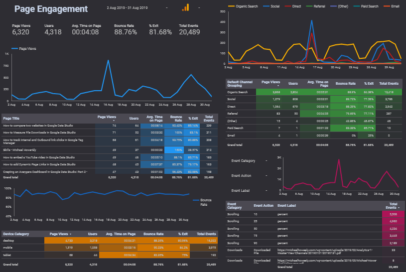 A page engagement dashboard in Google Data Studio showing google analytics website data