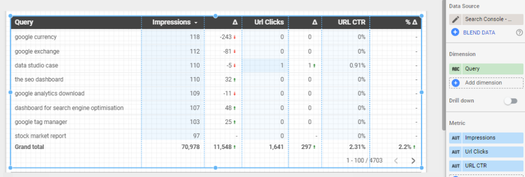 A table allowing you to filter by Search Console Queries in Data Studio