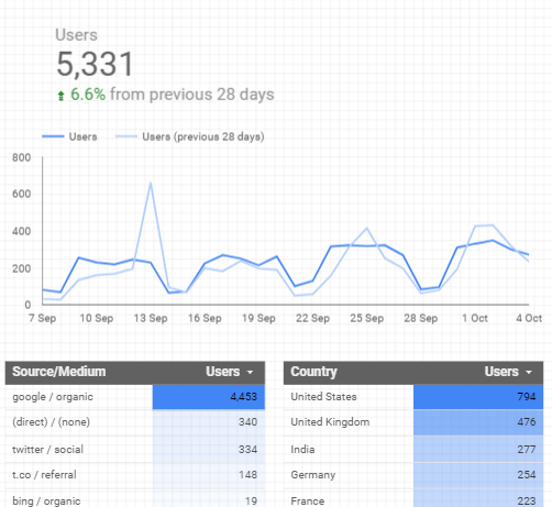 A group of charts in google data studio