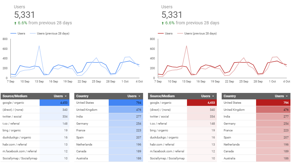 Two sets of charts in google data studio