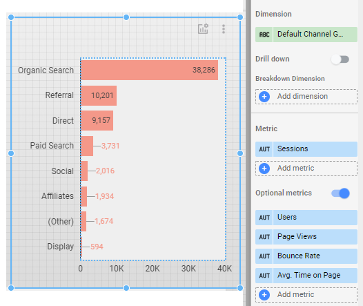 Added a chart showing channel groupings with multiple optional metrics in google data studio