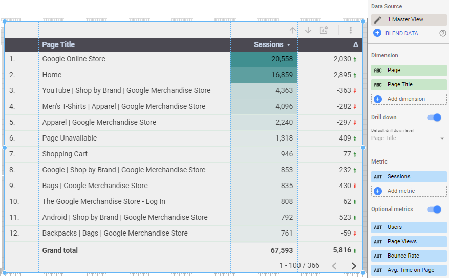 Added a table to show top content with multiple optional metrics in google data studio
