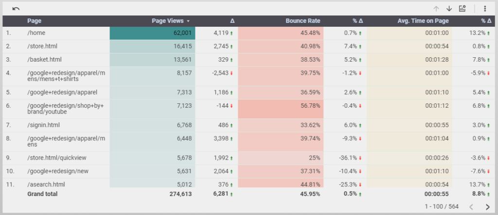 a table in our  top content report showing page views bounce rate and avg time on page