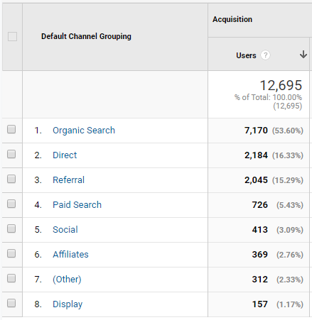 the default channel groupings in google analytics