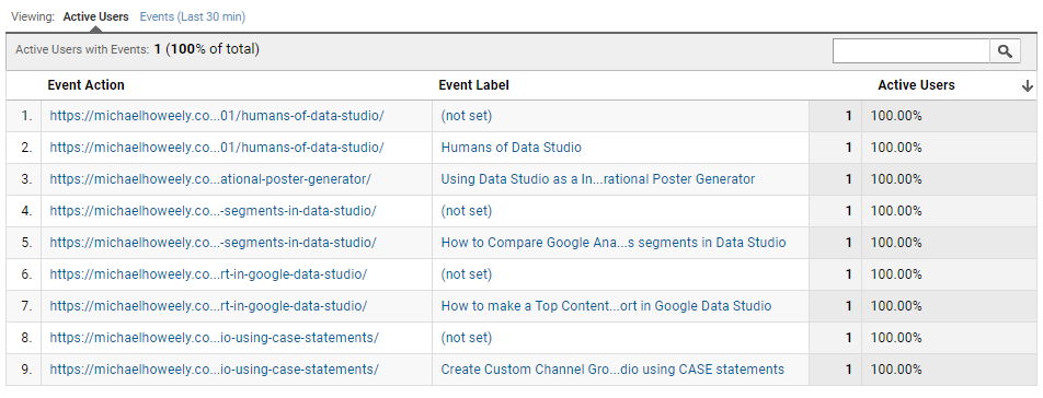 List of Event Actions and Event Labels in Google Analytics