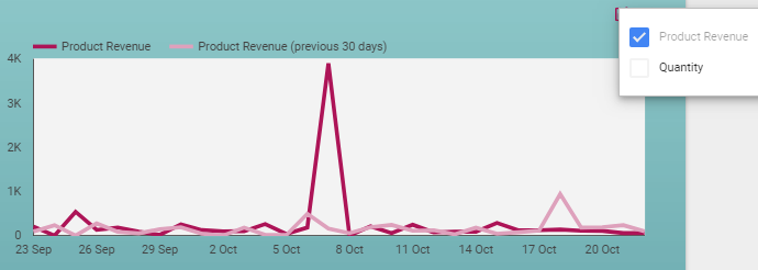 The next chart shows the amount of product revenue and quantity of purchases over time.