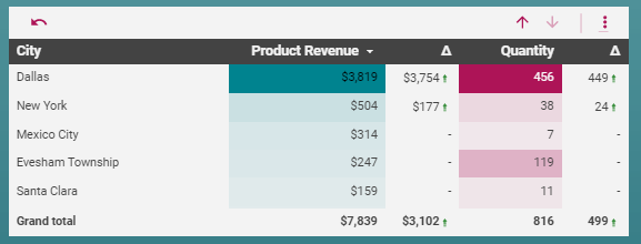 The next table in our simple Ecommerce dashboard shows the location of the revenue and quantity of product purchases. It is a table with a Drill Down function that lets you look at the Country and City of purchases.