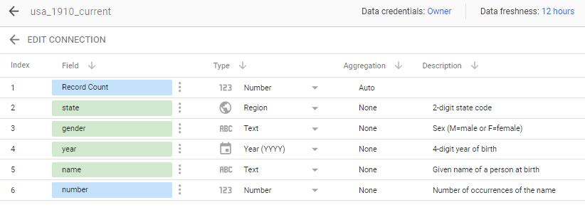 a public-data set