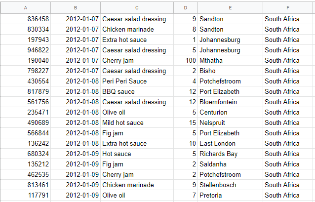A Google sheet with large amount of sales data