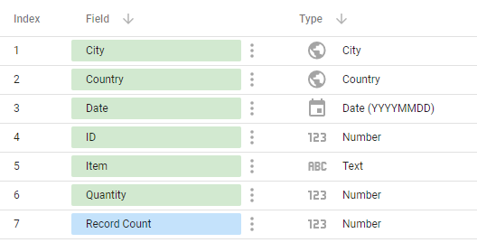 We can then see the fields within our Table. Data Studio has correctly guessed what Type of data they will be. It has also added a Record Count metric.