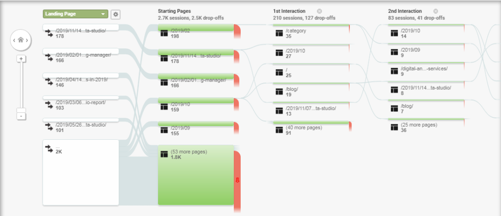 The Behaviour Flow report in Google Analytics which allows us to see what pages users visited on the website