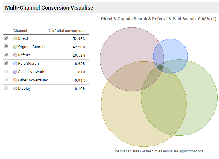 Multi-Channel Funnels report in Google Analytics