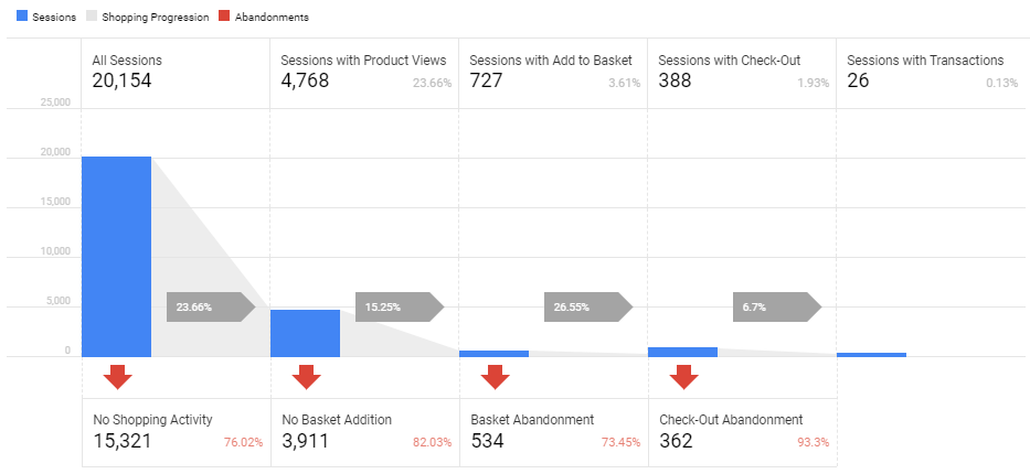 Google Analytics Ecommerce Shopping Behaviour report