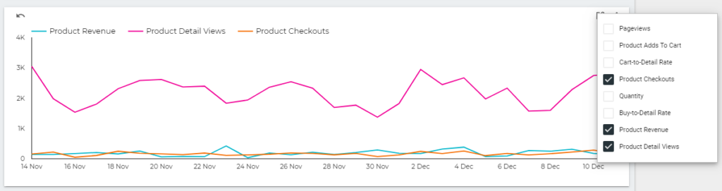 a line chart with multiple metrics in google data studio