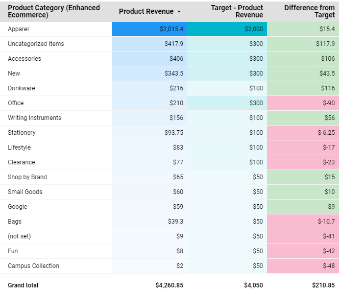 a table in google data studio showing ecommerce product revenue , target and difference from target