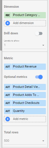 the data tab from a treemap in data studio