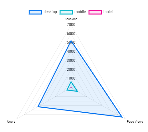 Radar chart custom visualization from click insight