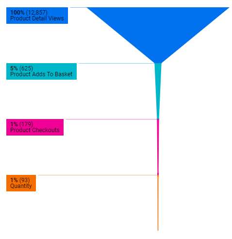A sales funnel chart in google data studio